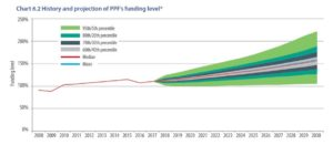 Pension Protection Fund Carillion